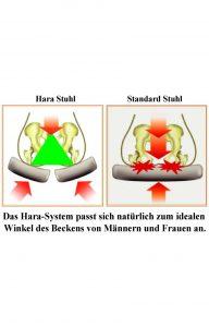 Hara-System